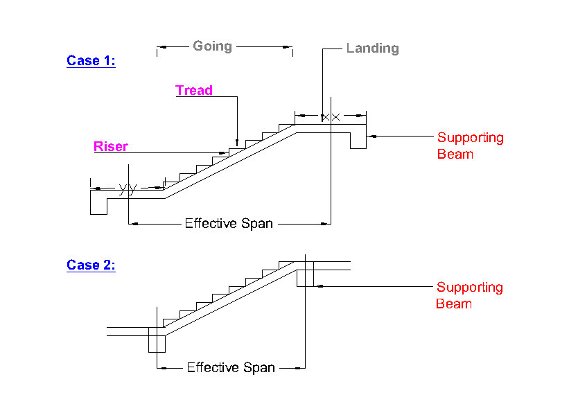 Design of staircase civil engineeirng
